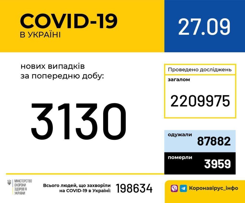 Коронавірус в Україні стає все небезпечніше: п'ять днів поспіль фіксується більше 3000 нових випадків зараження