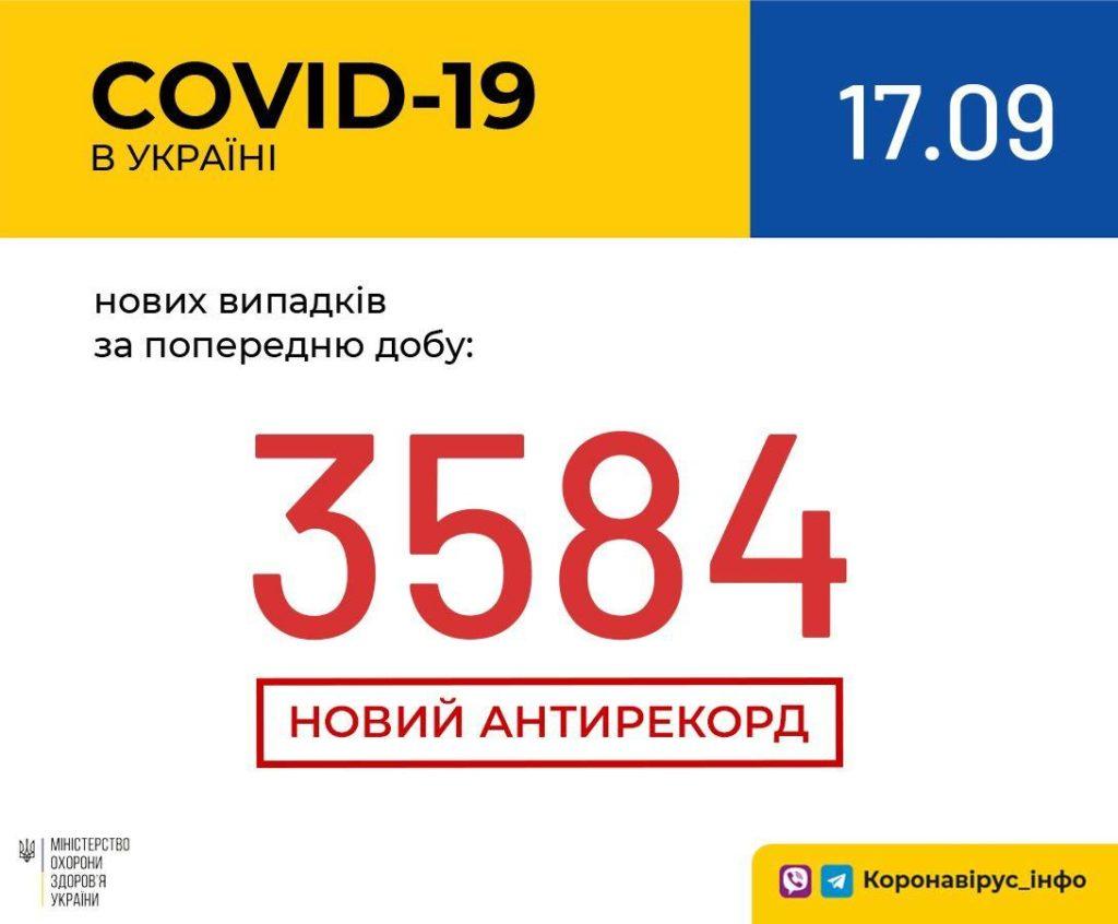 В Україні різко зросла кількість хворих СOVID-19: встановлено новий антирекорд