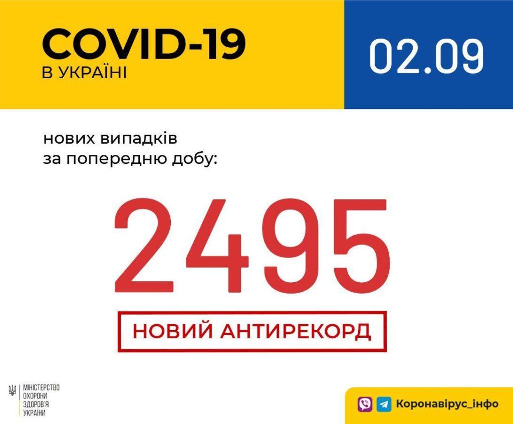 Коронавирус в Украине установил новый тревожный антирекорд: за сутки прибавилось около 2500 заболевших