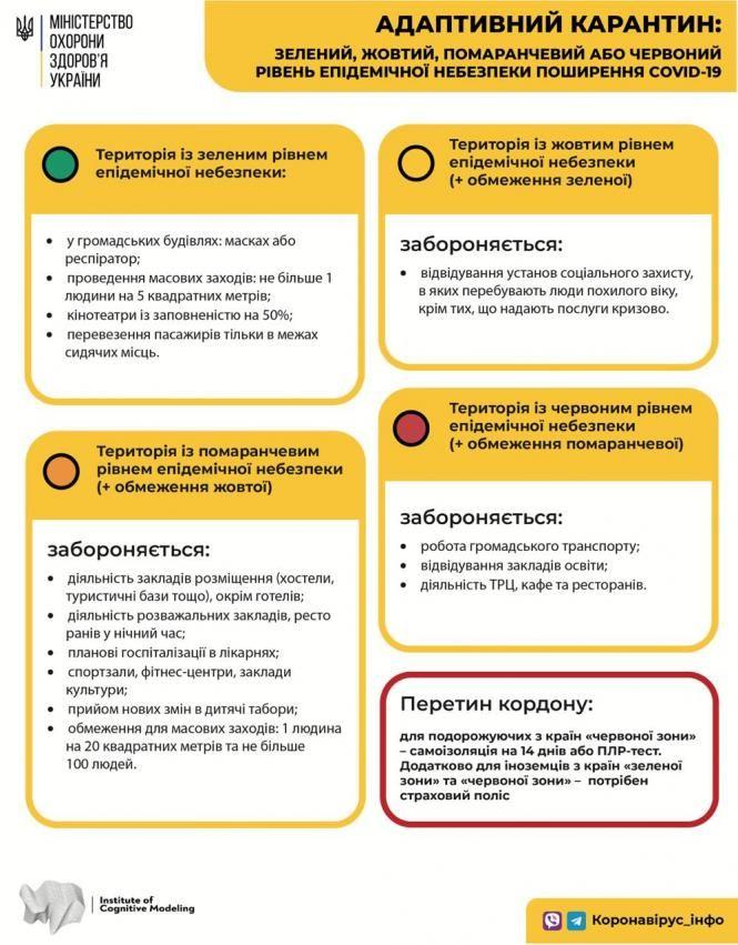 """В Украине обновили карантинное зонирование: какие области вышли из """"красной"""" зоны"""