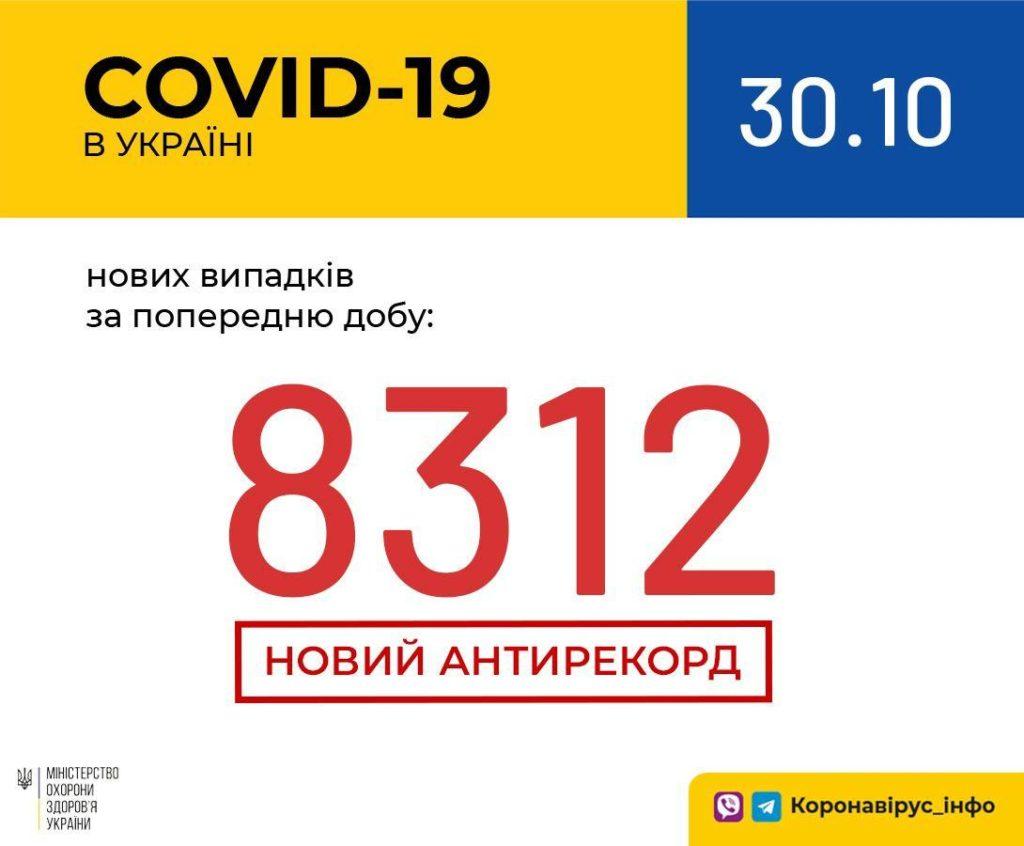 Новый антирекорд по коронавирусу: в Украине за сутки заболели более 8000 человек