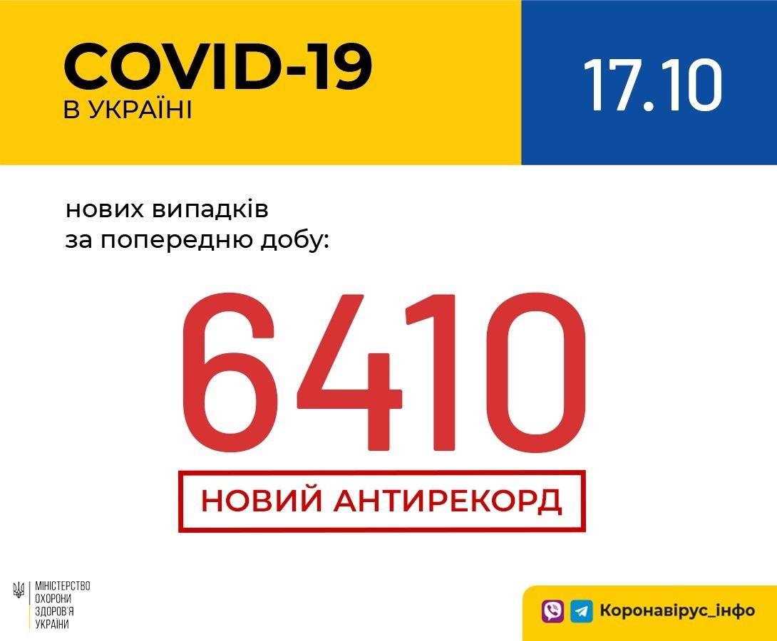Коронавірус в Україні - знову новий антирекорд: число хворих перевалило за шість тисяч