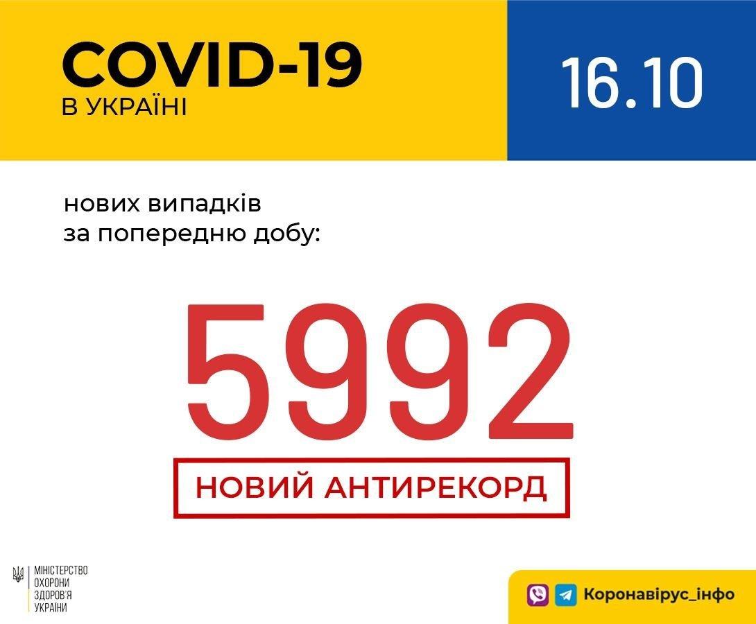 Коронавірус в Україні побив новий антирекорд: статистика МОЗ