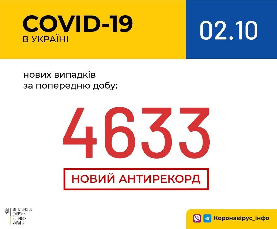 Коронавирус в Украине побил третий антирекорд подряд по числу новых случаев за сутки