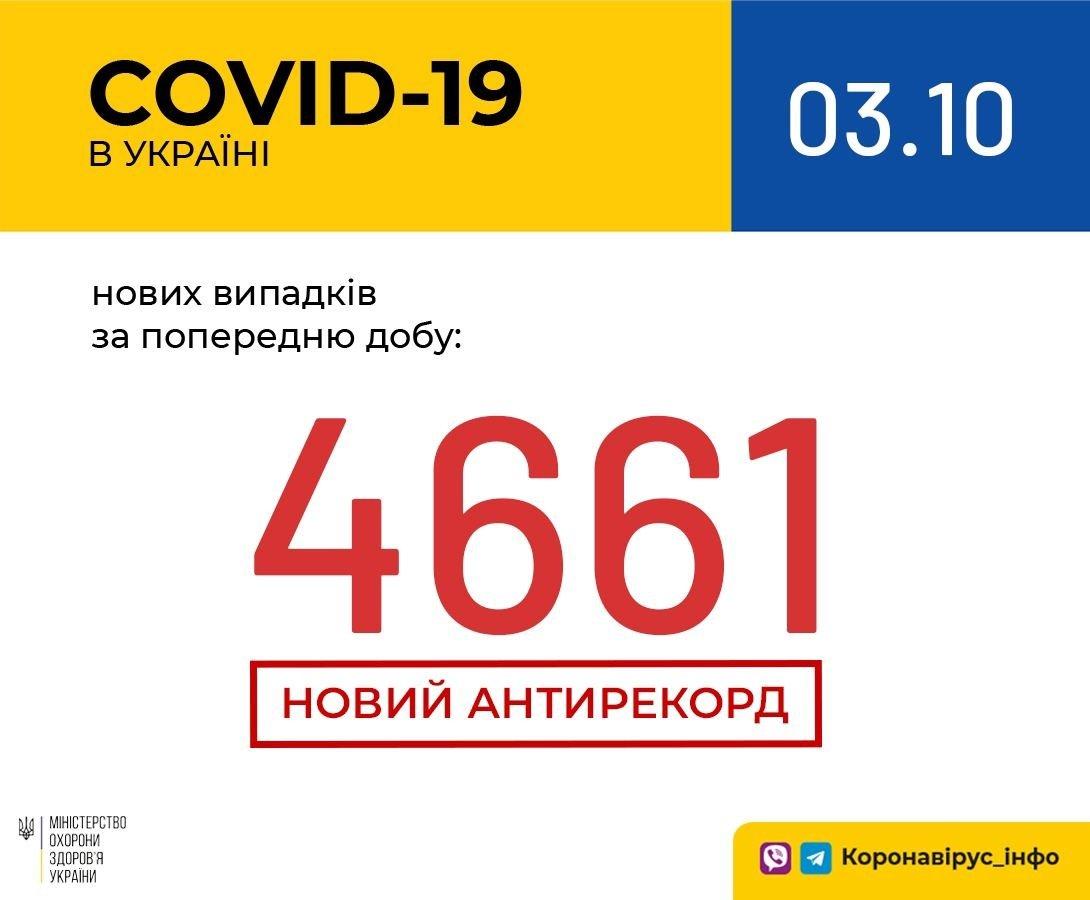 Погіршилася ситуація з поширенням COVID-19 в Україні: низка антирекордів триває