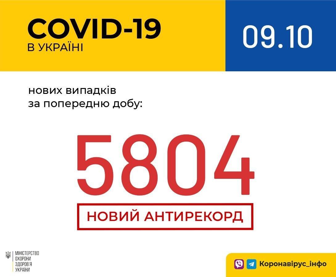 Коронавірус в Україні побив новий антирекорд: оновлена статистика МОЗ