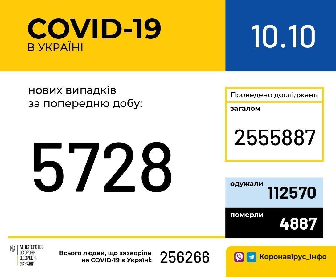 Коронавирус в Украине: количество новых случаев за сутки продолжает расти