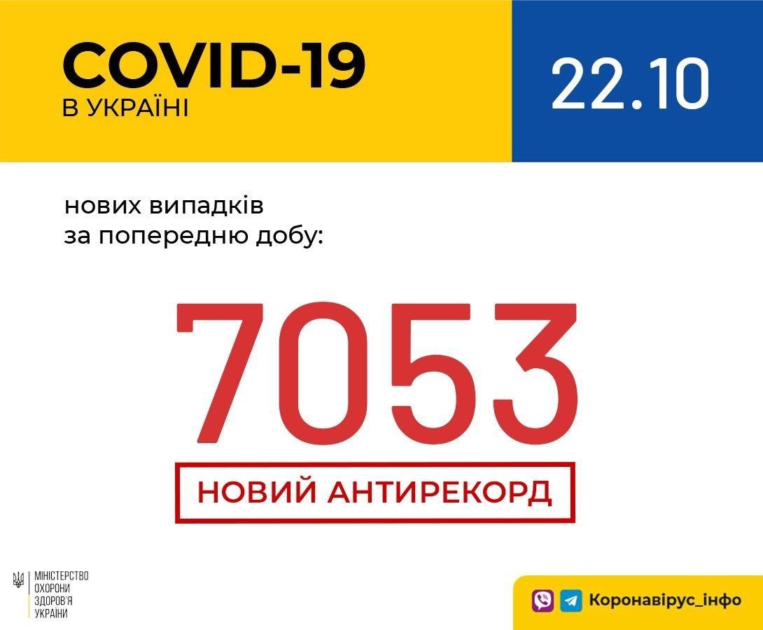 Коронавірус в Україні набирає обертів: за добу захворіли понад сім тисяч осіб