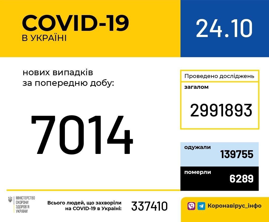 Коронавирус в Украине: за сутки зафиксировано более семи тысяч новых случаев COVID-19