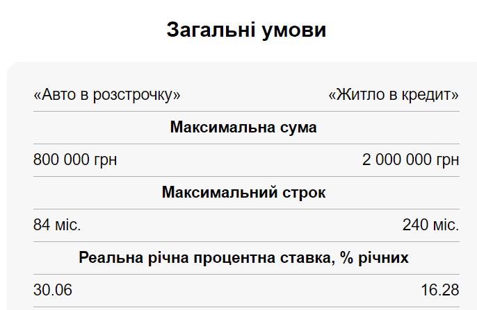 ПриватБанк анонсував зниження ставок по кредитах: скільки насправді переплачують українці
