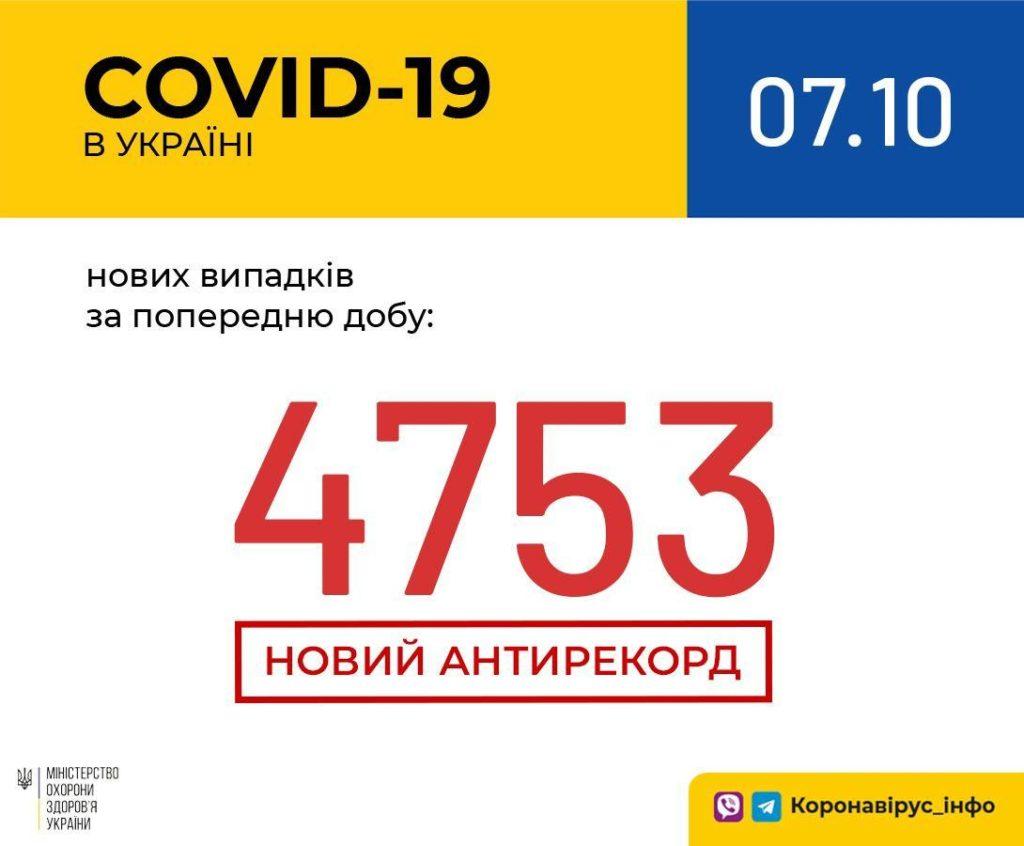Коронавирус в Украине побил новый рекорд заболеваемости: количество инфицированных приблизилось к 5 тысячам