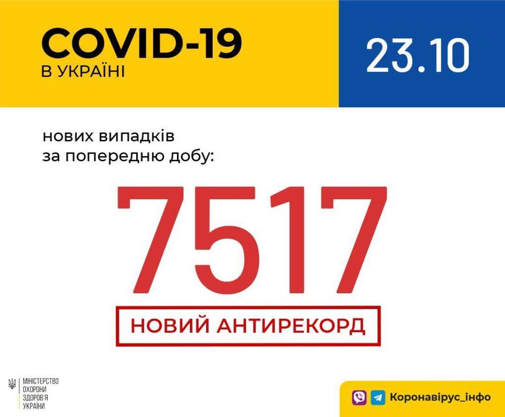Коронавирус в Украине установил новый антирекорд: за сутки выявили более 7500 заболевших