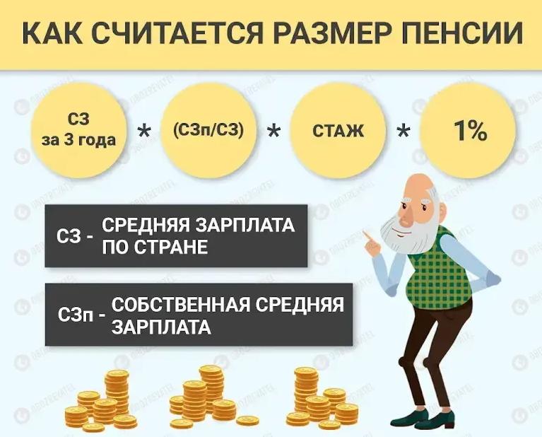 Пенсійний фонд профінансував пенсії за жовтень: скільки отримають українці
