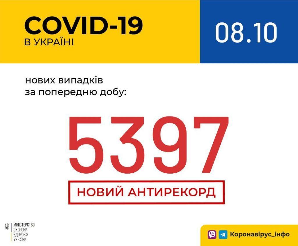 Новый антирекорд: в Украине впервые зафиксировано более 5 тысяч новых случаев коронавируса