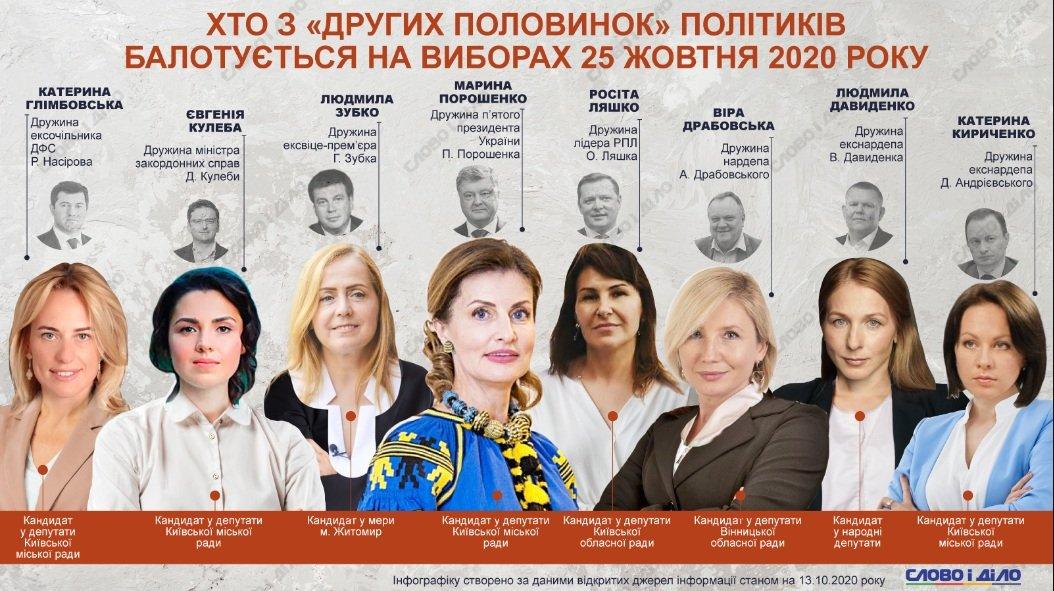 Дружини українських політиків, які теж йдуть у владу: найгучніші імена