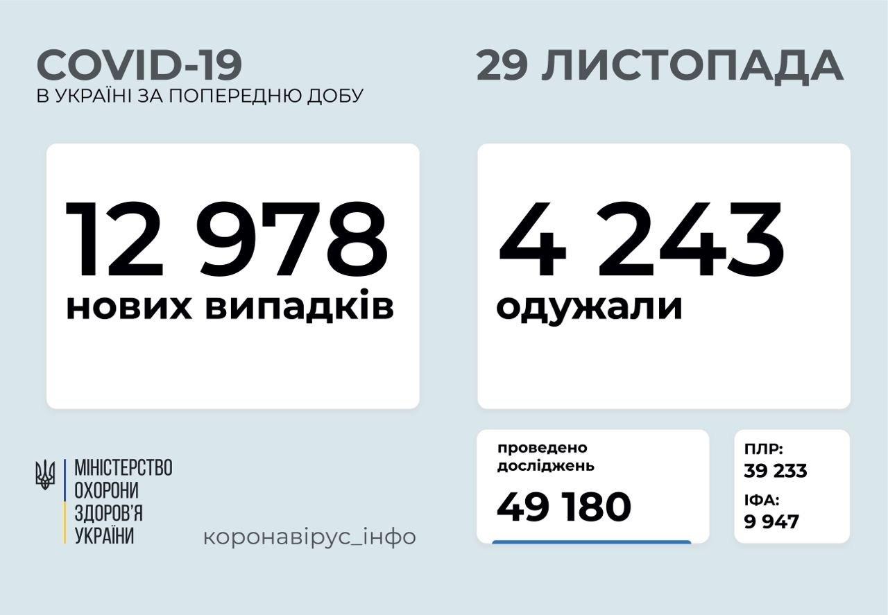 В Украине снизилось число новых случаев COVID-19 – статистика МОЗ за последние сутки