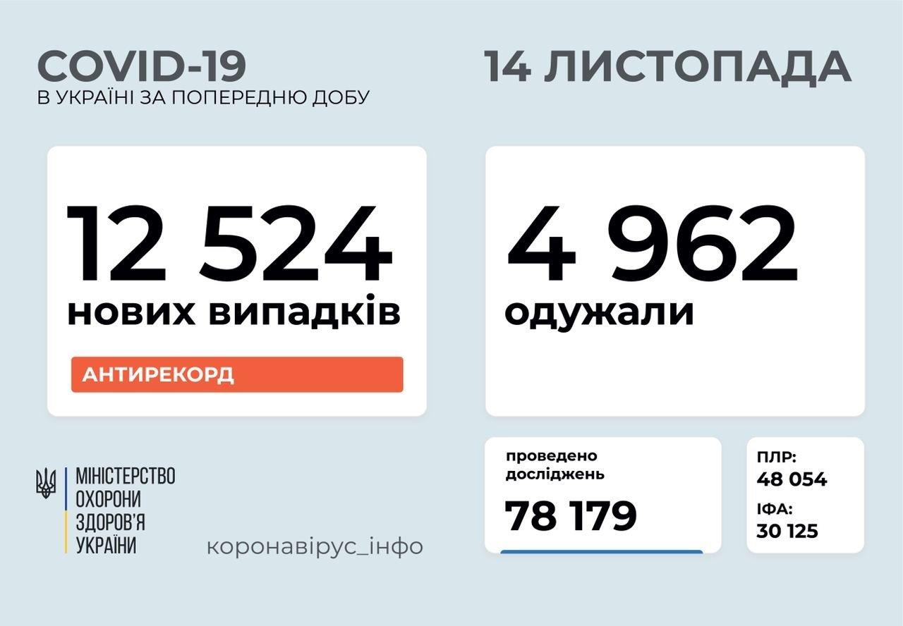 Новий антирекорд по COVID-19 в Україні: кількість хворих за добу наближається до 13 000