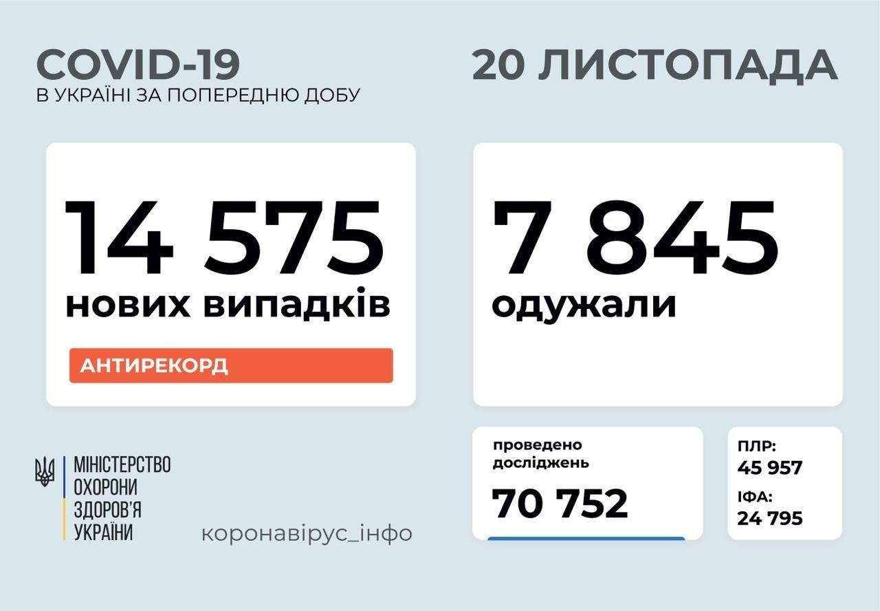 Коронавірус в Україні: за останню добу захворіло рекордне число людей