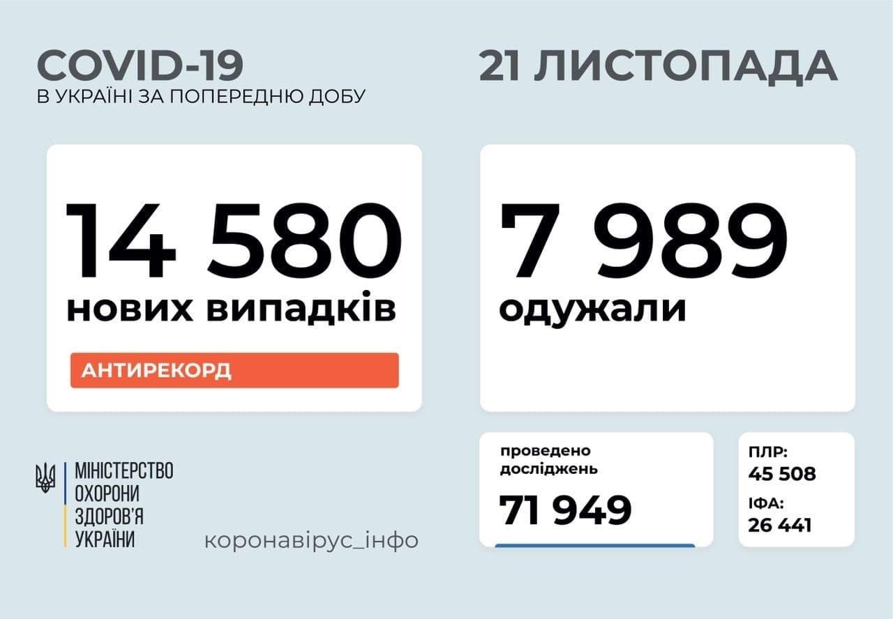 Коронавірус в Україні побив новий антирекорд: число заражень наближається до 15 000 на добу
