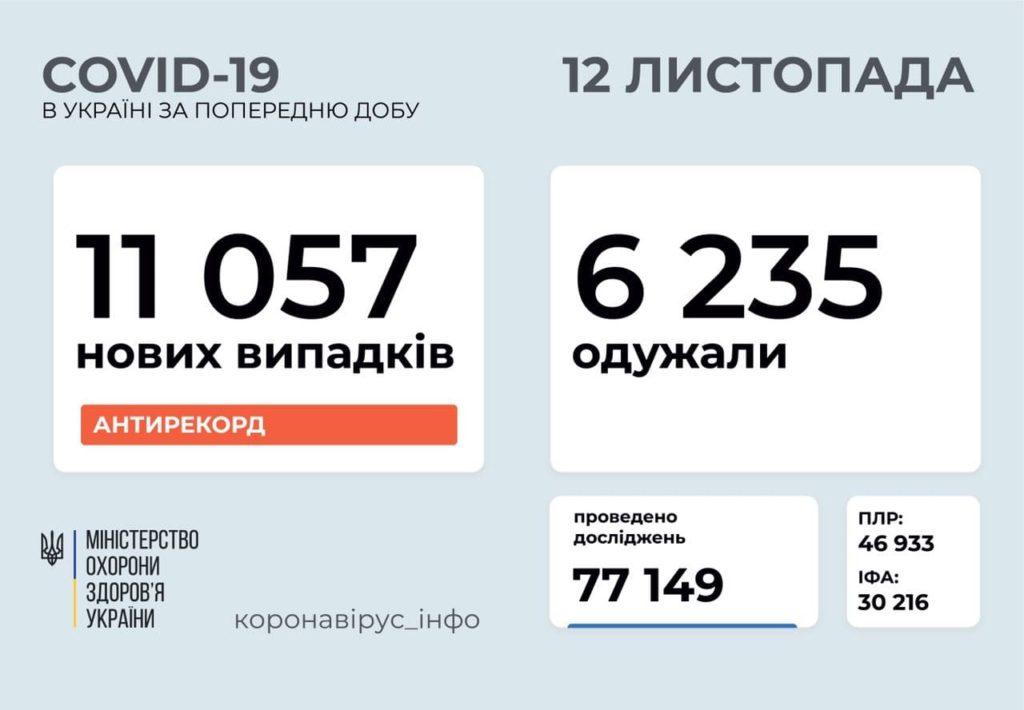 В Україні за добу СOVID-19 вперше заразилися понад 11 тисяч українців: в яких областях коронавірус найбільш небезпечний