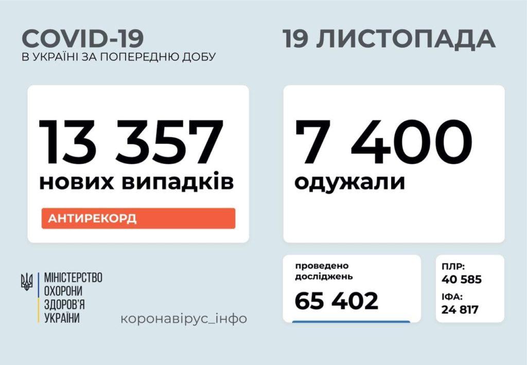 Новий антирекорд по коронавірусу в Україні: добова кількість хворих перевалила за 13 тисяч