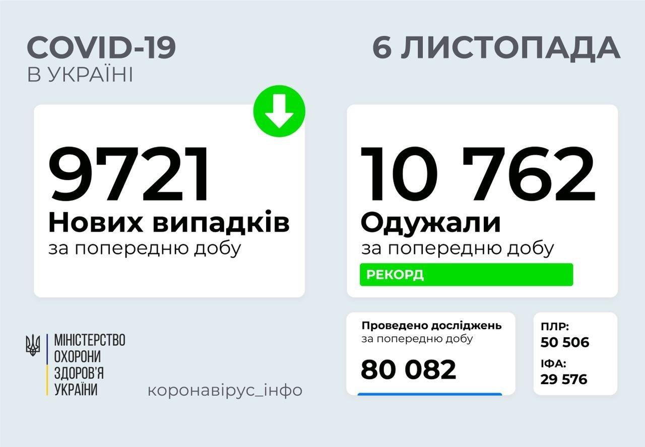 Коронавірус в Україні: число нових випадків COVID-19 продовжує зростати