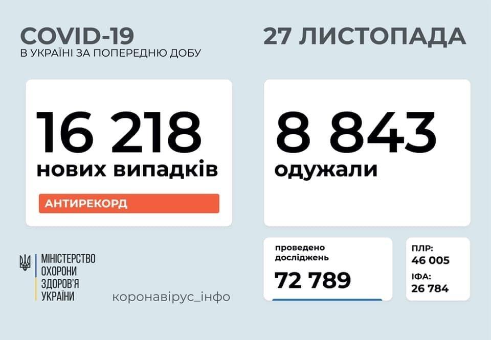 Коронавірус в Україні показав новий антирекорд - більше 16 000 нових випадків за добу