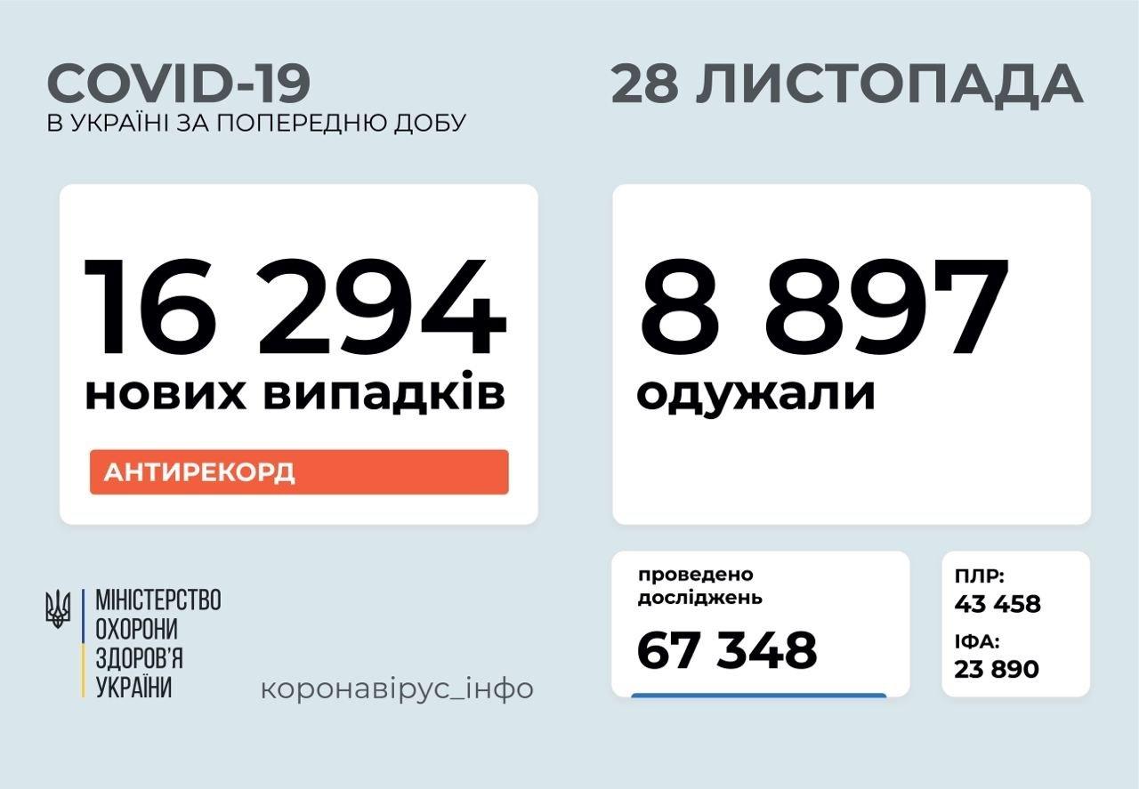 Коронавірус в Україні перед вихідними показав новий антирекорд: найбільше хворих у Києві