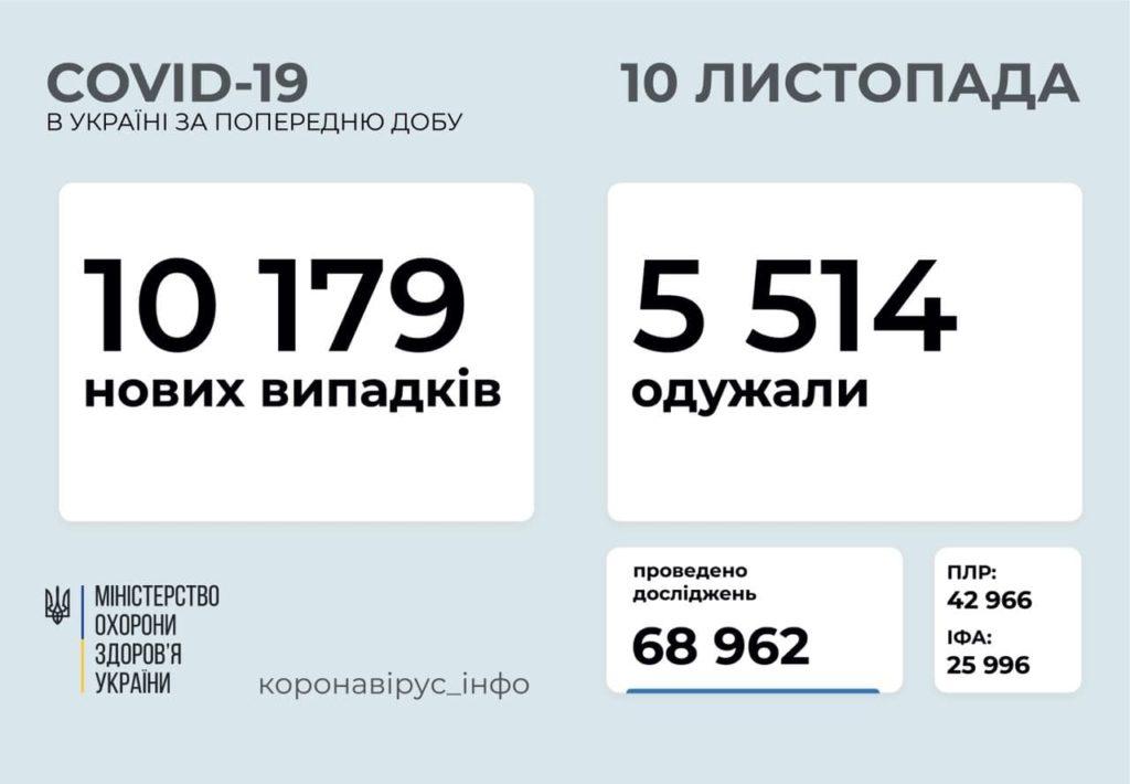 Коронавирус в Украине побил новый антирекорд: за сутки в стране больше 10 000 новых заболевших