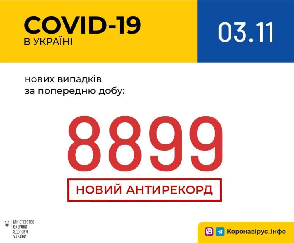 Коронавірус в Україні досяг катастрофічної позначки: добова кількість хворих наблизилася до 9000 осіб