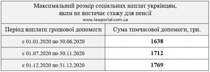 Соціальна допомога замість пенсії: українцям розповіли, як не залишитися без грошей тим, у кого не вистачає стажу