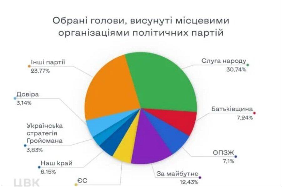 """""""Слуга народу"""", як і раніше залишається найпопулярнішою партією в Україні, - ЦВК"""