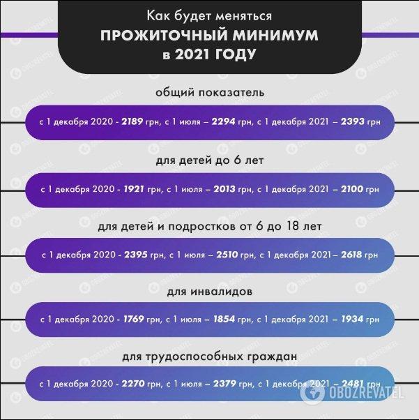 Прожиточный минимум в Украине: какими будут пенсии, если его поднимут до реального уровня