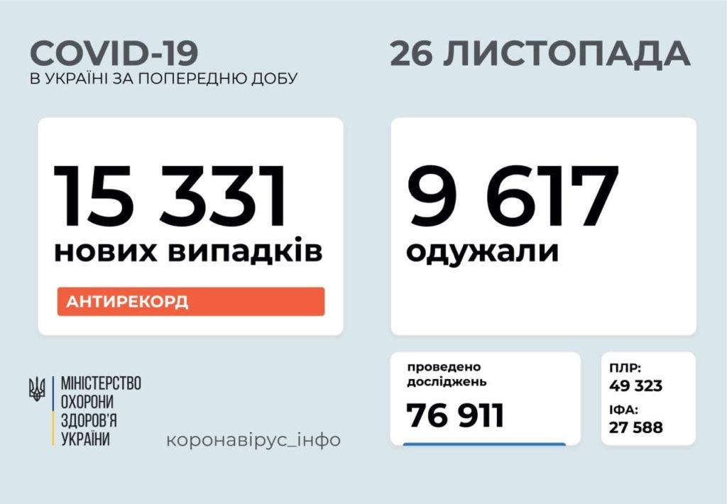 В Україні зафіксовано рекордний приріст хворих коронавірусом: понад 15 тисяч громадян за добу