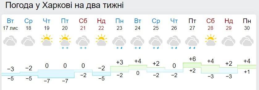 Мороз і сонце: синоптики розповіли про погоду в Україні до кінця листопада