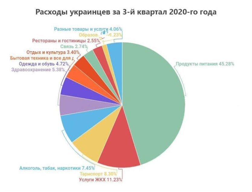 Стало відомо, скільки в місяць українці витрачають на їжу при середній зарплаті