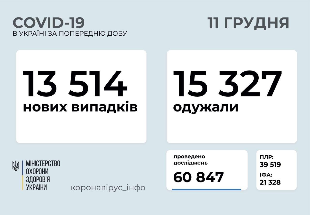 Коронавірус в Україні: в МОЗ зафіксували збільшення кількості смертей від COVID-19