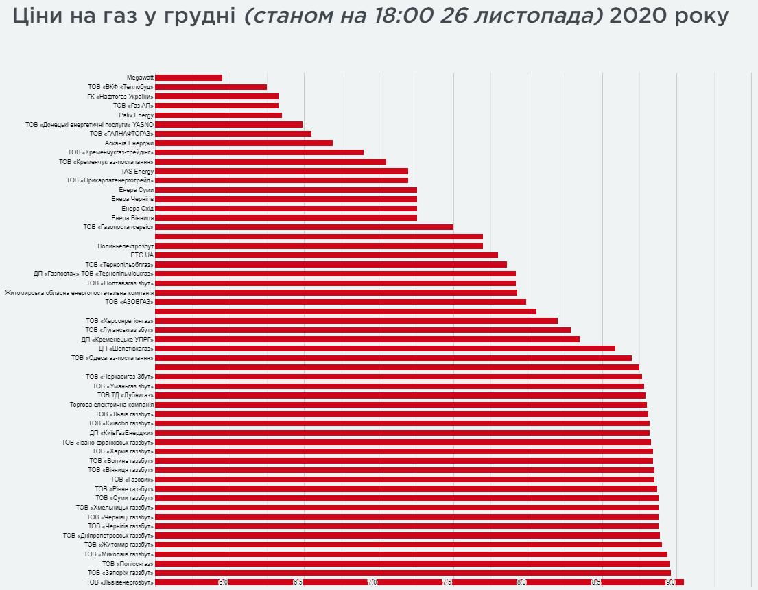 Как в Украине выбрать лучший тариф на газ и поменять поставщика