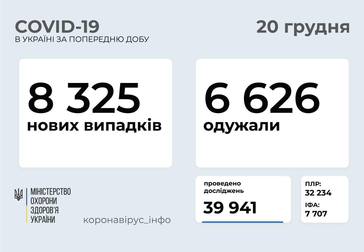 В Україні різко знизилося число нових випадків зараження COVID-19
