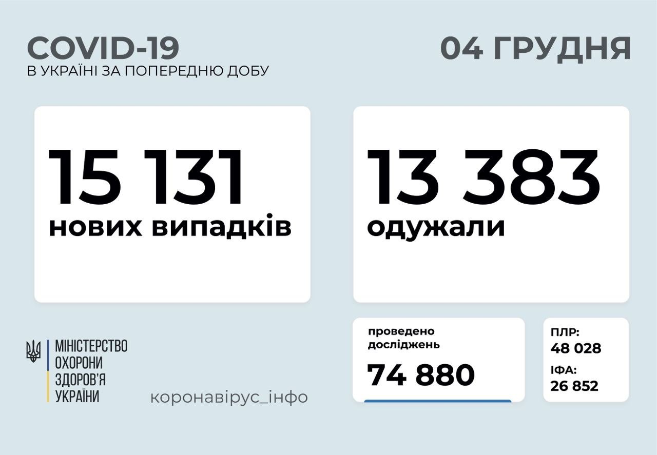 COVID-19 в Украине: число новых случаев заражения коронавирусом за сутки превысило 15 000