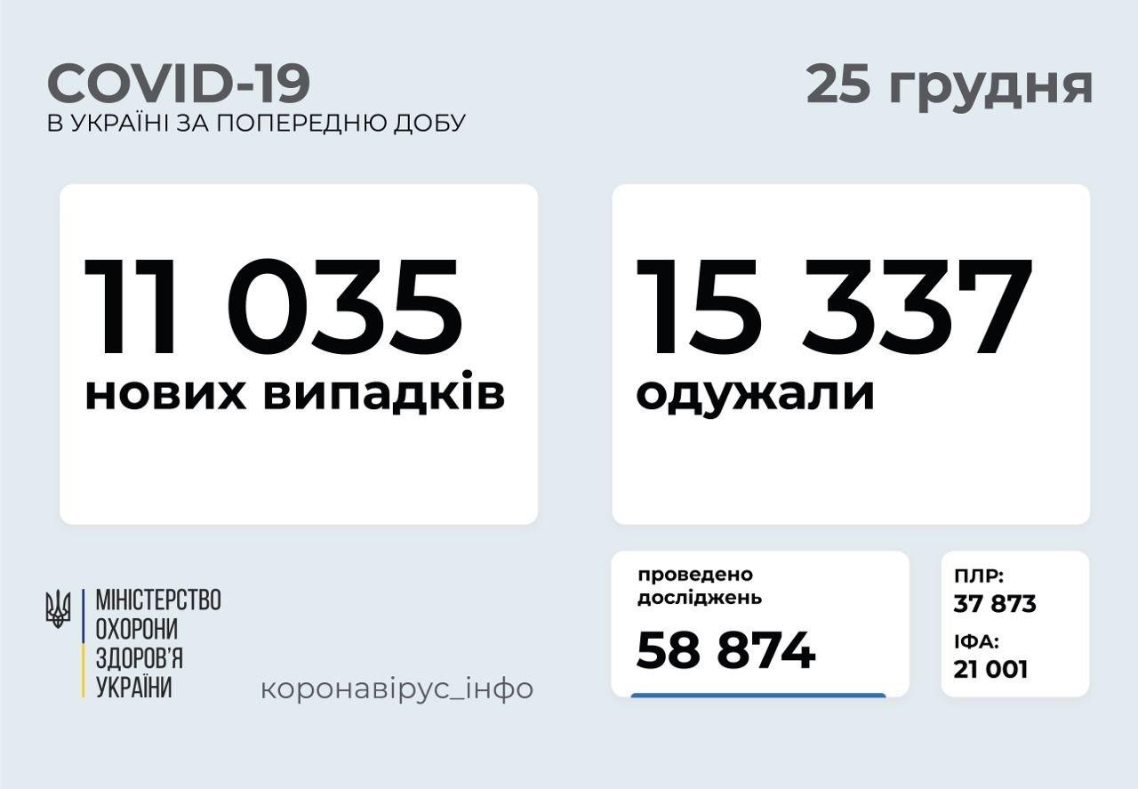 Коронавірус в Україні: кількість нових випадків COVID-19 за добу трохи знизилась