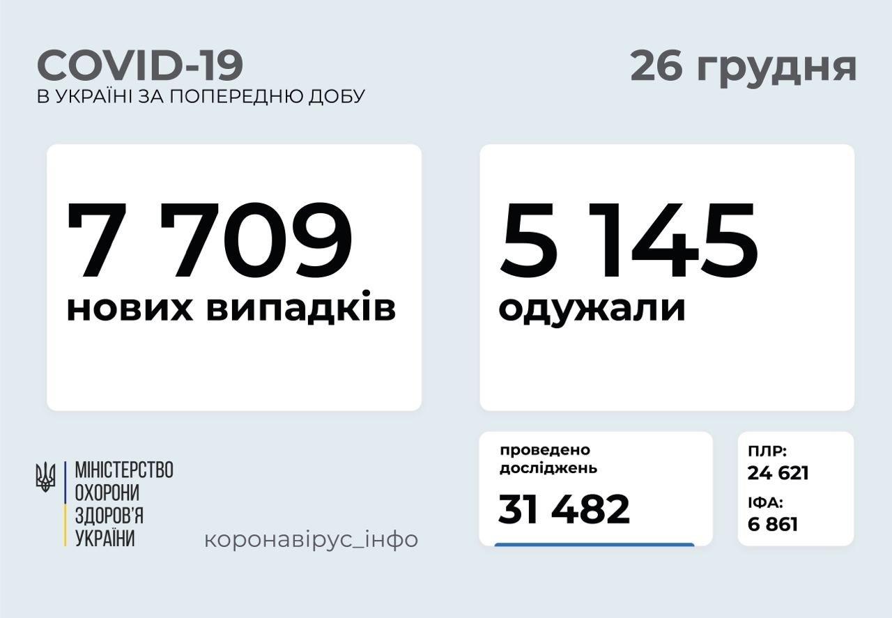 Коронавірус в Україні пішов на спад: кількість нових випадків значно знизилась