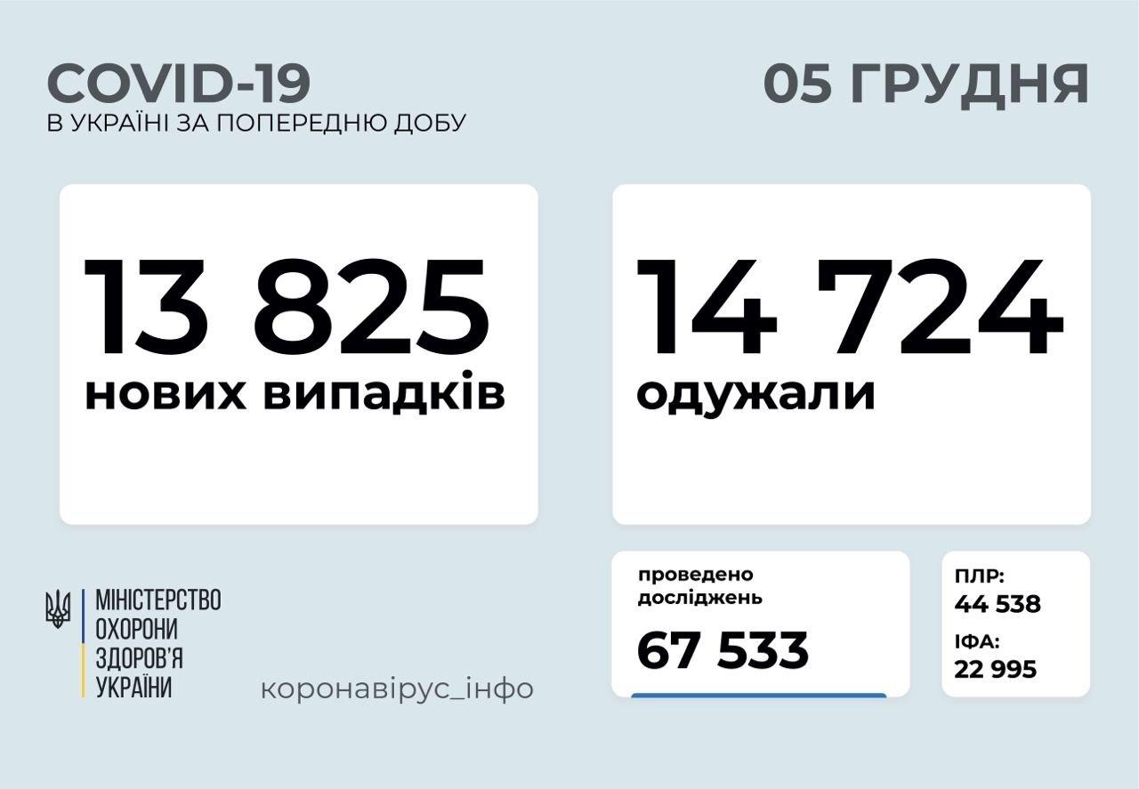 Коронавирус в Украине: количество новых случаев за сутки сообщили в Минздраве
