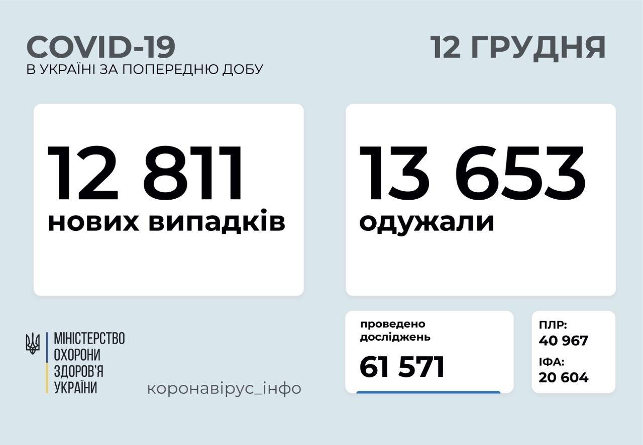 Коронавірус в Україні пішов на спад: статистика МОЗ за останню добу