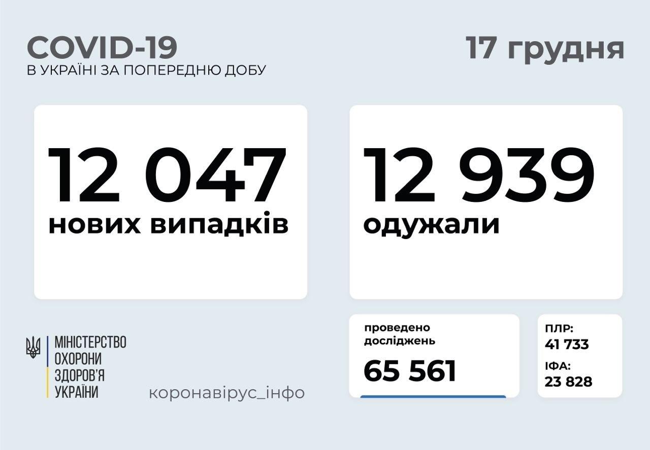 Коронавірус в Україні продовжує набирати обертів: статистика МОЗ за добу