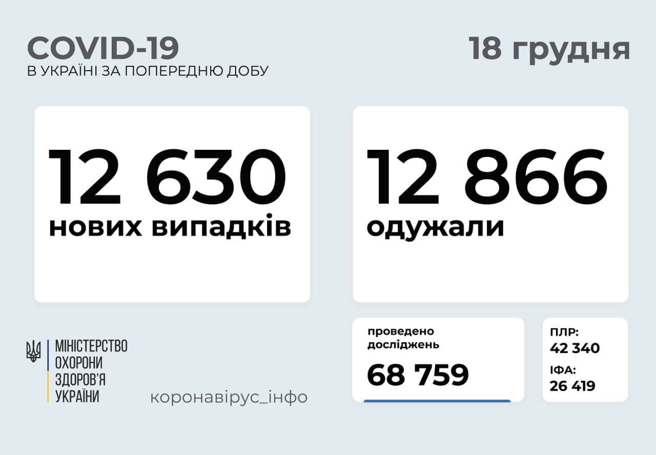 Коронавірус в Україні: зростає число нових випадків COVID-19 у дітей