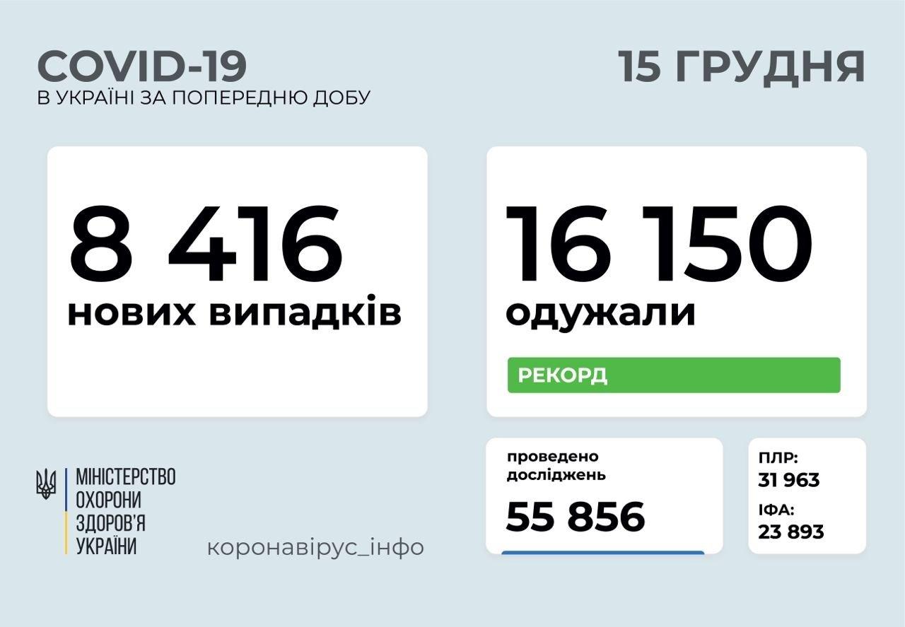 Статистика по коронавірусу в Україні показала значне збільшення кількості нових випадків