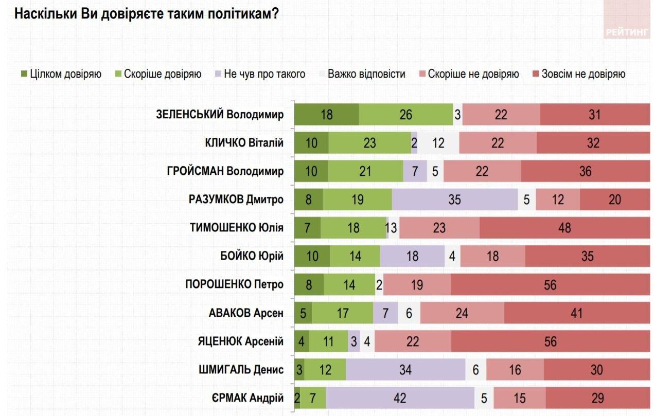 Рейтинг довіри до політиків: Зеленському дихають у спину