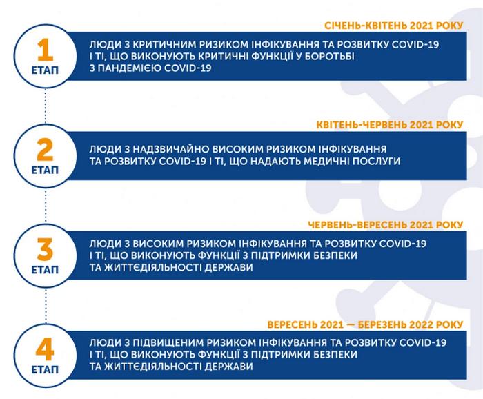 План вакцинації від коронавірусу в Україні: хто і коли отримає вакцину