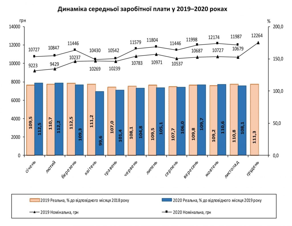 В Україні впала середня зарплата: кому і в яких регіонах платять більше
